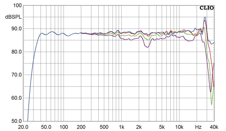 Aktivlautsprecher Genelec 8351 im Test, Bild 6
