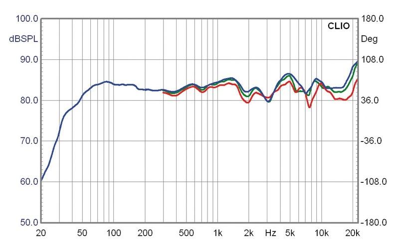 Lautsprecher Surround German Maestro Linea-D im Test, Bild 6