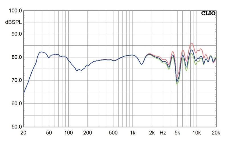 Lautsprecher Stereo German Physiks Borderland MK IV D im Test, Bild 3