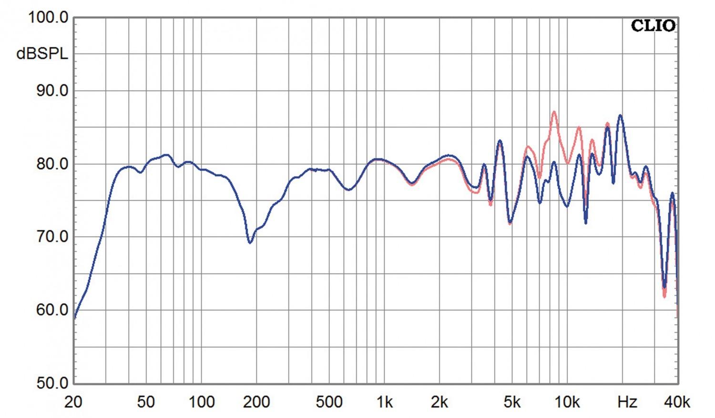 Lautsprecher Stereo German Physiks HRS 120-D im Test, Bild 6