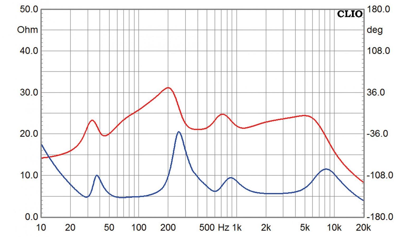 Lautsprecher Stereo German Physiks HRS-130 im Test, Bild 10