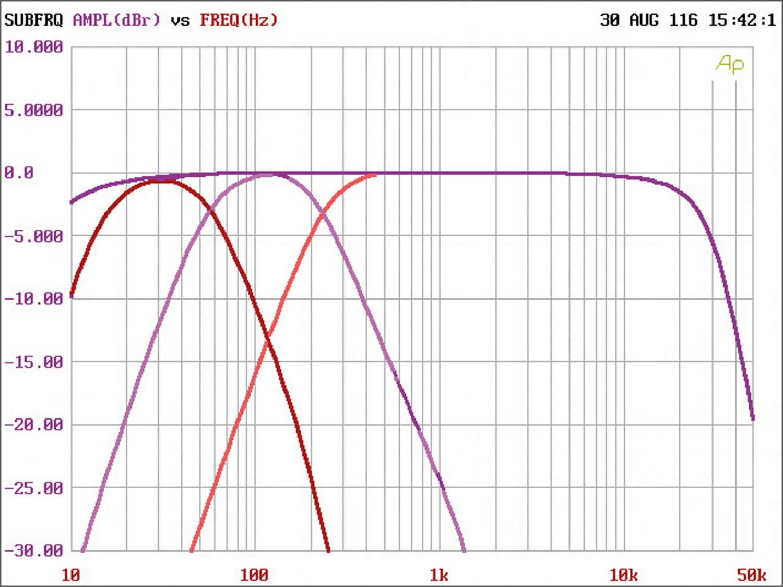 Car HiFi Endstufe Multikanal Gladen Audio RC 150c5 BT im Test, Bild 13