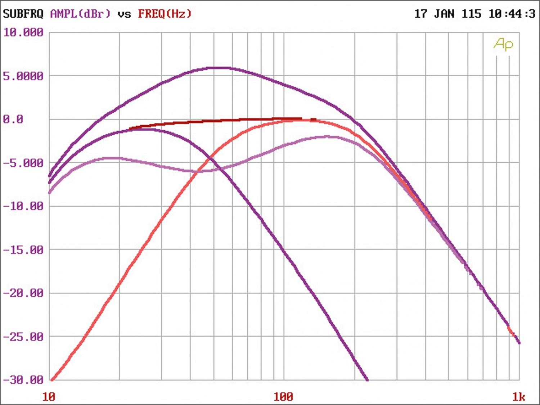 Car-HiFi Endstufe Mono Gladen Audio RC 600c1, Gladen Audio RC 90c2, Gladen Audio RC 70c4 im Test , Bild 5