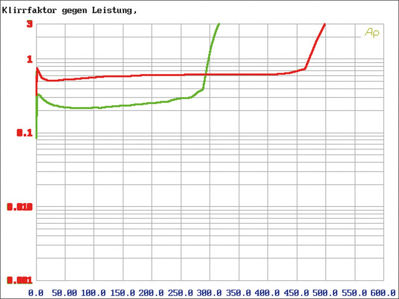 Car-HiFi Endstufe Mono Gladen Audio RC 600c1, Gladen Audio RC 90c2, Gladen Audio RC 70c4 im Test , Bild 6