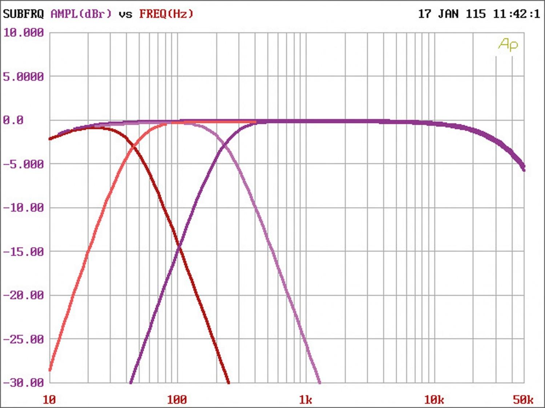 Car-HiFi Endstufe Mono Gladen Audio RC 600c1, Gladen Audio RC 90c2, Gladen Audio RC 70c4 im Test , Bild 8