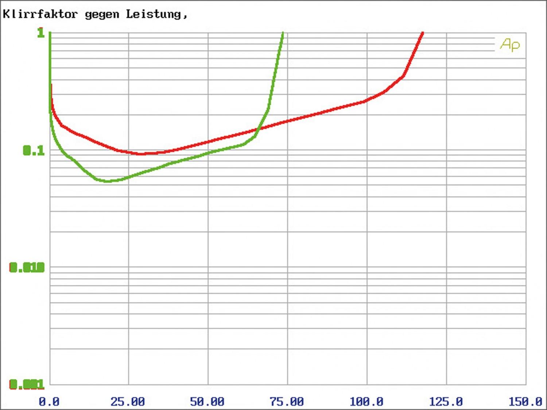 Car-HiFi Endstufe Mono Gladen Audio RC 600c1, Gladen Audio RC 90c2, Gladen Audio RC 70c4 im Test , Bild 9