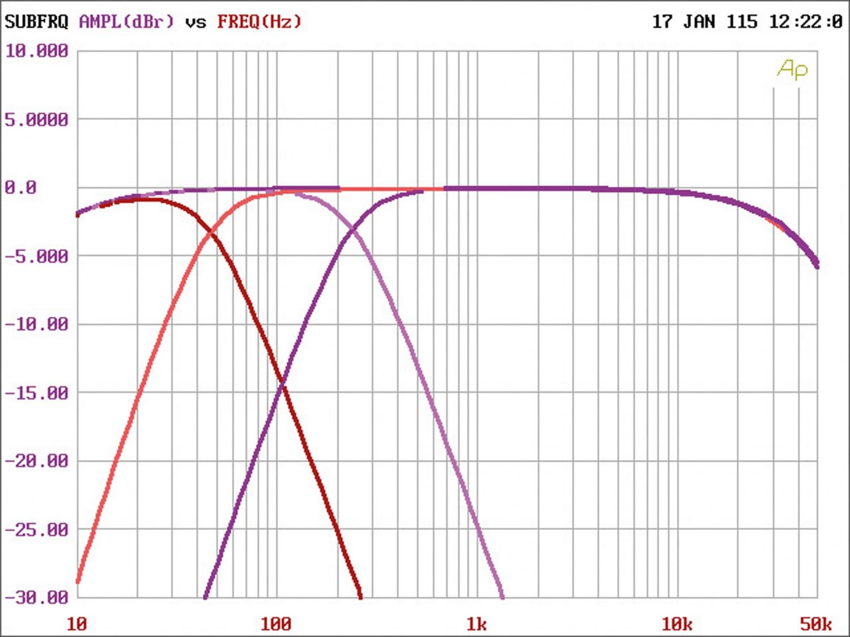 Car-HiFi Endstufe Mono Gladen Audio RC 600c1, Gladen Audio RC 90c2, Gladen Audio RC 70c4 im Test , Bild 11