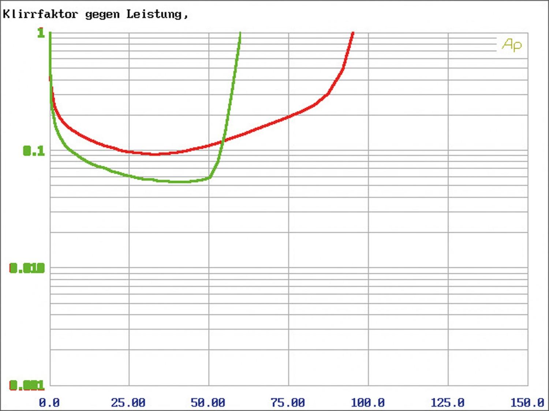 Car-HiFi Endstufe Mono Gladen Audio RC 600c1, Gladen Audio RC 90c2, Gladen Audio RC 70c4 im Test , Bild 12