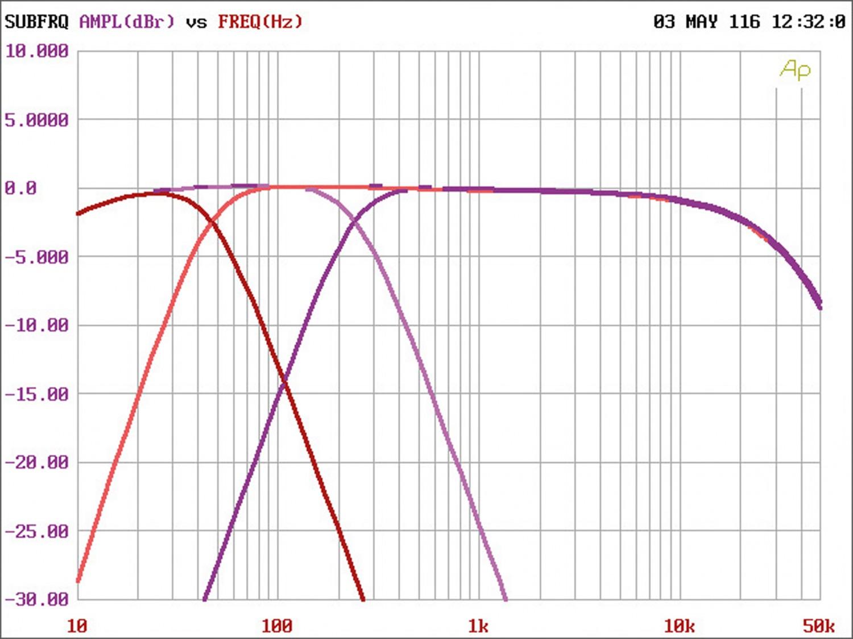 Car-HiFi Endstufe 4-Kanal Gladen Audio RC 70c4 BT im Test, Bild 11