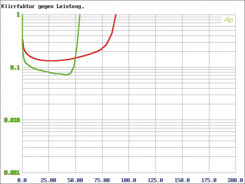 Car-HiFi Endstufe 4-Kanal Gladen Audio RC 70c4 BT im Test, Bild 12