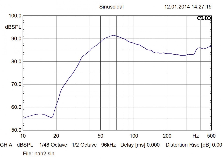 Car-Hifi Subwoofer Chassis Gladen Audio SQX 15 Extreme im Test, Bild 5