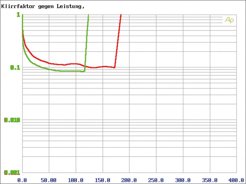Car-HiFi Endstufe 4-Kanal Gladen Audio XL 150c4 im Test, Bild 11