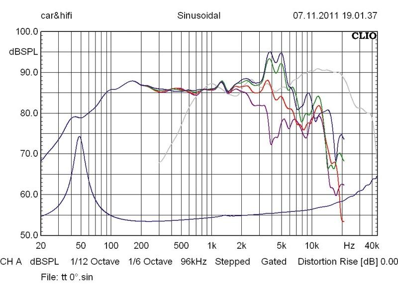 Car-HiFi-Lautsprecher 16cm Gladen Audio Zero Pro 165.2 DC aktiv im Test, Bild 3