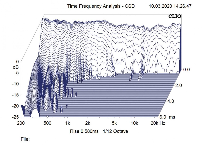 Aktivlautsprecher Goya Acoustics Moajaza im Test, Bild 6