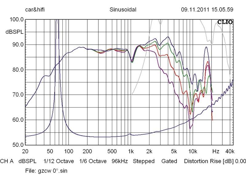 Car-HiFi-Lautsprecher 16cm Ground Zero GZCW 6-4y/GZCT 0500 im Test, Bild 46