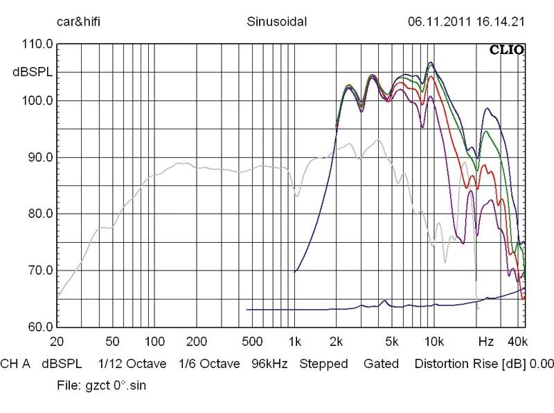 Car-HiFi-Lautsprecher 16cm Ground Zero GZCW 6-4y/GZCT 0500 im Test, Bild 48