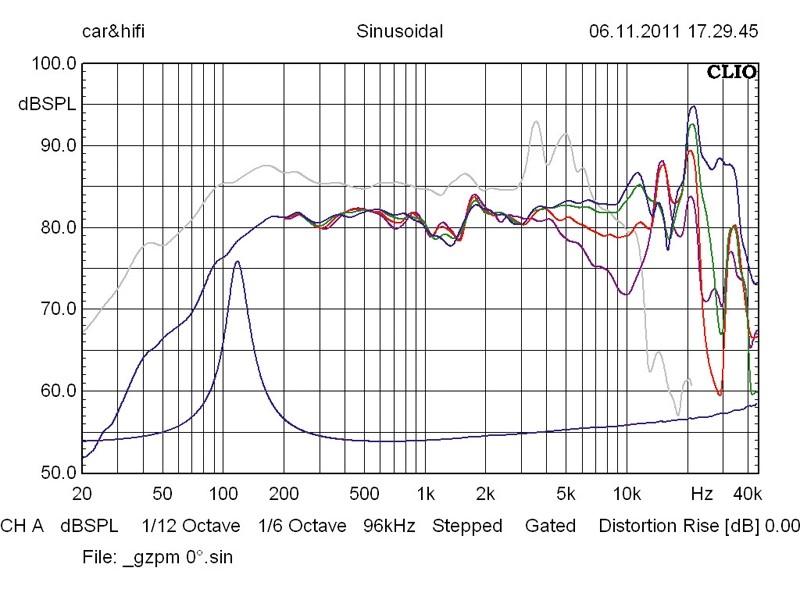 Car-HiFi-Lautsprecher 16cm Ground Zero GZUK 16X/GZPM 60SQ im Test, Bild 54