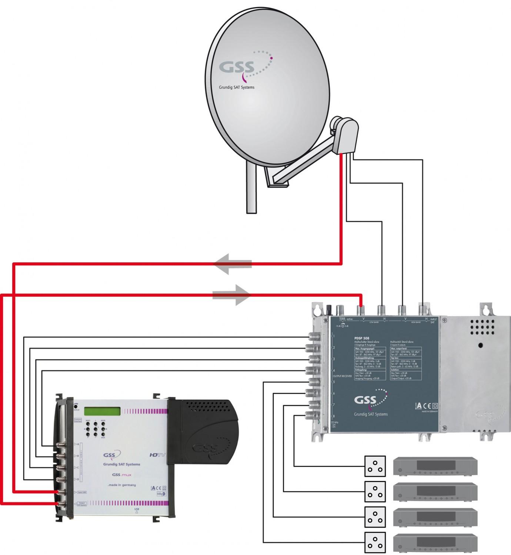Sat-Anlagen Grundig Sat Systems (GSS) SMCIP401 im Test, Bild 3