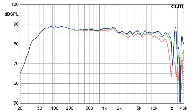 Lautsprecher Stereo Harbeth Compact 7ES-3 Anniversary im Test, Bild 8