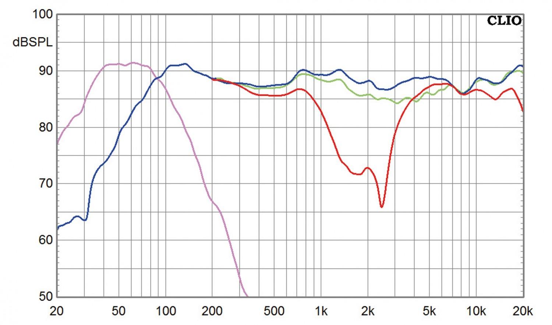 Lautsprecher Surround Heco Aurora 700 - 5.1-Set im Test, Bild 9
