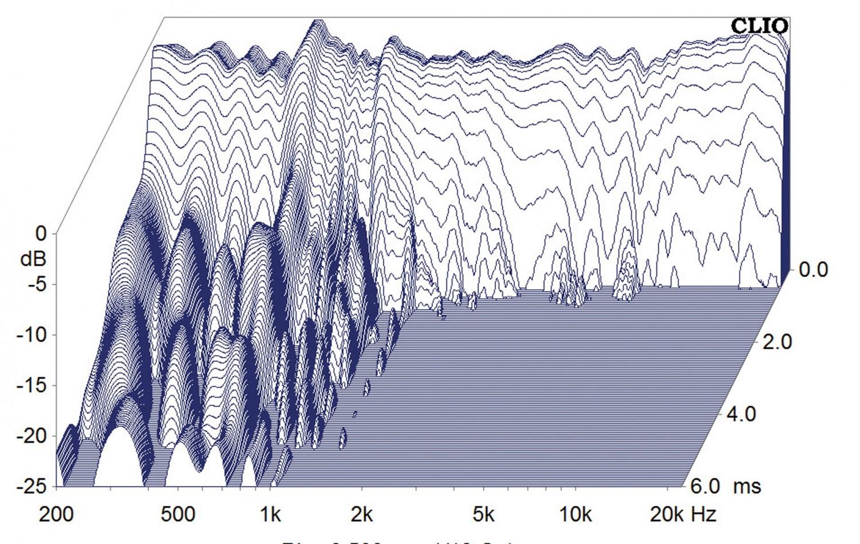 Lautsprecher Surround Heco Aurora 700 - 5.1-Set im Test, Bild 11