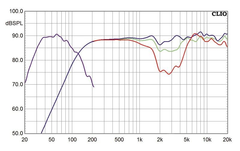Lautsprecher Surround Heco Music Colors Cinema 5.1A im Test, Bild 7