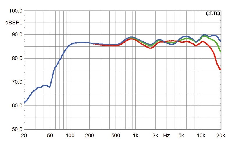 Lautsprecher Stereo Heco Music Style 200 im Test, Bild 10