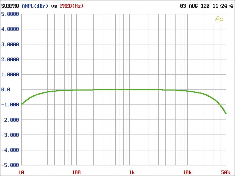 Vollverstärker Heed Audio Lagrange im Test, Bild 3