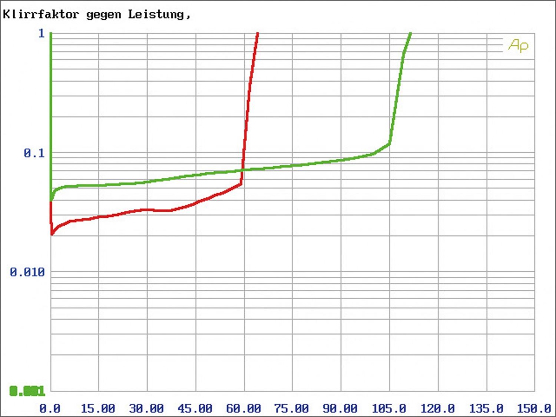 Vollverstärker Heed Audio Lagrange im Test, Bild 4