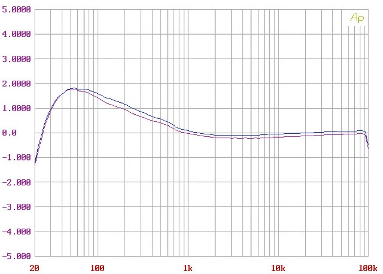 Phono Vorstufen Heed Audio Quasar 3 im Test, Bild 6
