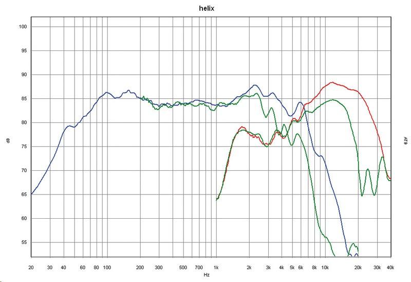 Car-HiFi-Lautsprecher 16cm Helix B 62C im Test, Bild 3