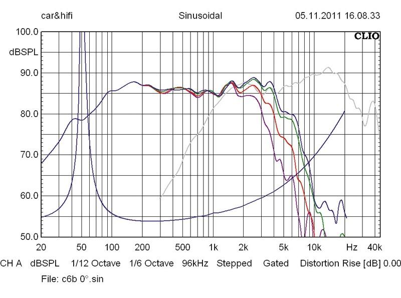 Car-HiFi-Lautsprecher 16cm Helix C 6B/P 1T im Test, Bild 58