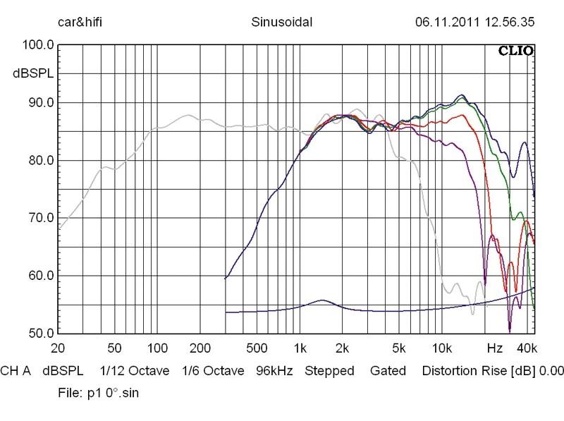 Car-HiFi-Lautsprecher 16cm Helix C 6B/P 1T im Test, Bild 60
