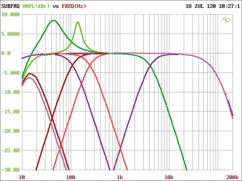 Car-HiFi Endstufe Mono Helix C ONE im Test, Bild 7