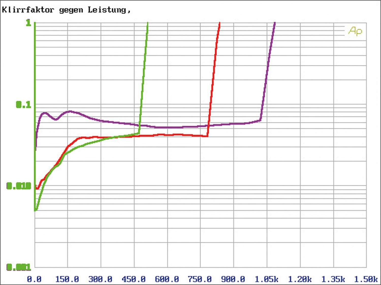 Car-HiFi Endstufe Mono Helix C ONE im Test, Bild 8