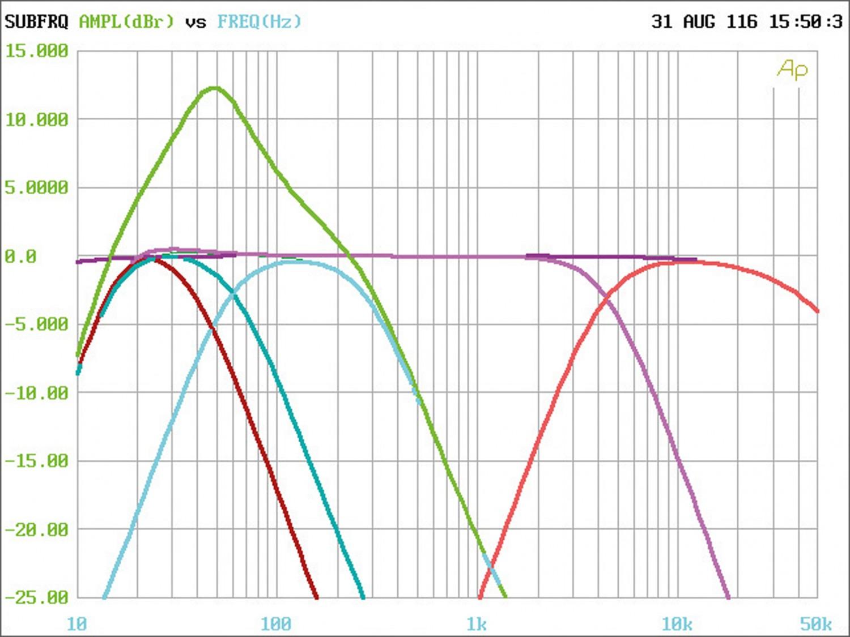 Car HiFi Endstufe Multikanal Helix G Five im Test, Bild 17