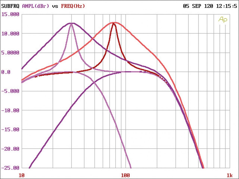 Car-HiFi Endstufe Mono Helix M ONE X, Helix M FOUR DSP im Test , Bild 7