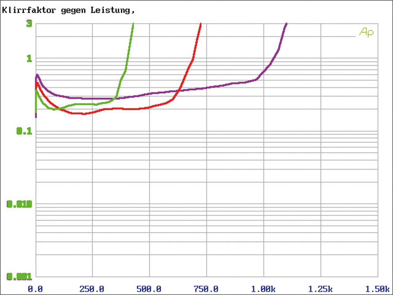 Car-HiFi Endstufe Mono Helix M ONE X, Helix M FOUR DSP im Test , Bild 8