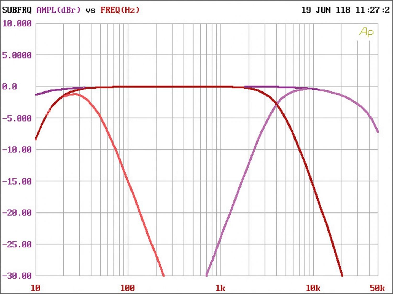 Car HiFi Endstufe Multikanal Helix M6 im Test, Bild 10