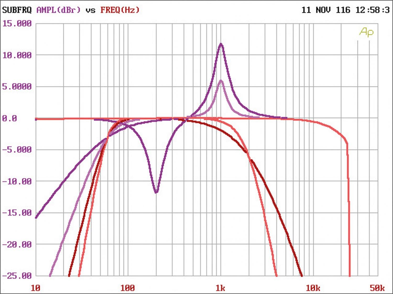 Soundprozessoren Hertz H8 DSP im Test, Bild 5