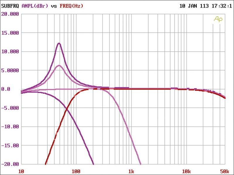 Car-HiFi Endstufe 4-Kanal Hertz HCP 4 im Test, Bild 21