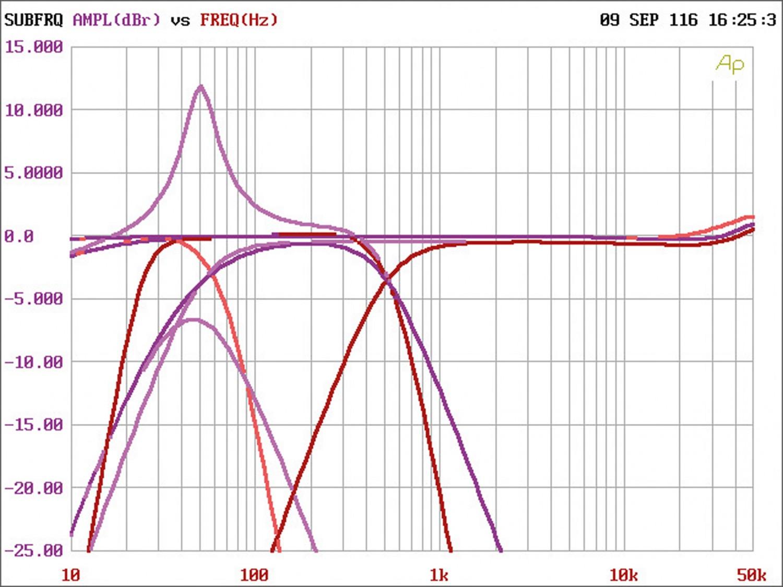 Car HiFi Endstufe Multikanal Hertz HCP 5D im Test, Bild 21