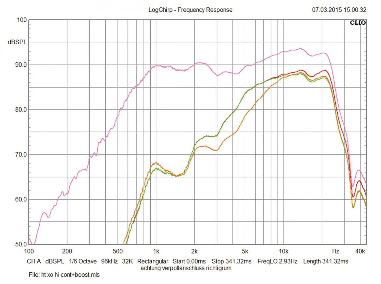 Car-HiFi-Lautsprecher 16cm Hertz MLK 1650.3 im Test, Bild 11
