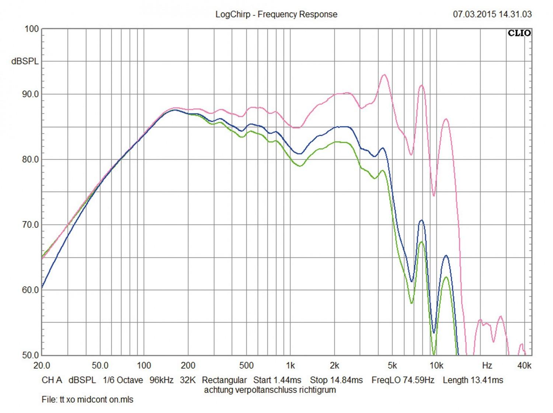Car-HiFi-Lautsprecher 16cm Hertz MLK 1650.3 im Test, Bild 12