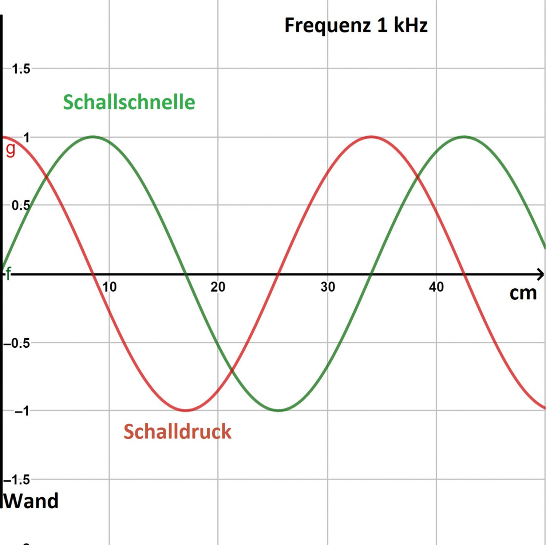 Schallabsorber hifitest.de Schallabsorber Schallabsorber im Test, Bild 3
