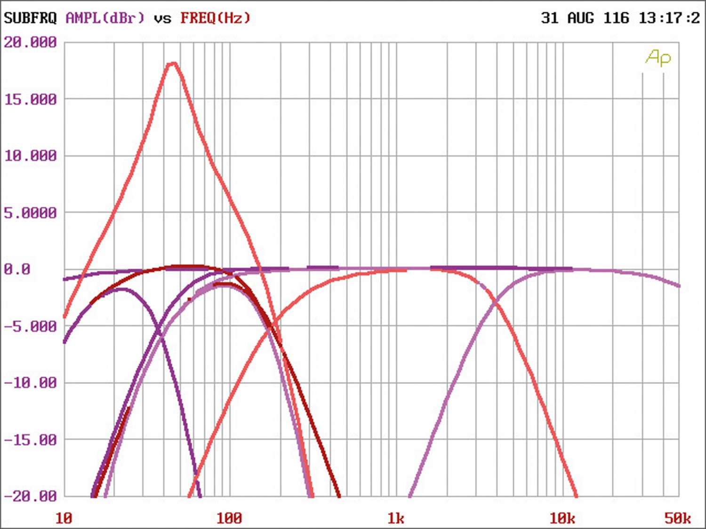 Car HiFi Endstufe Multikanal Hifonics ARX5005 im Test, Bild 25