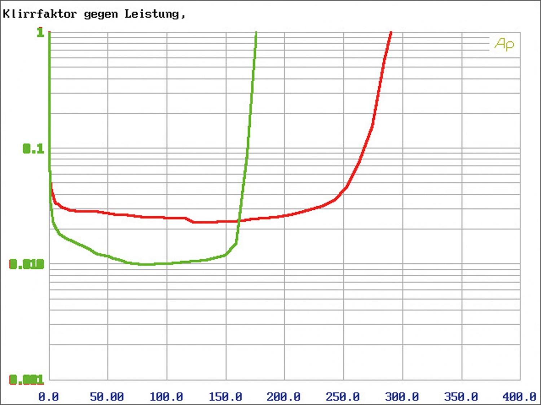 Car-HiFi Endstufe Mono Hifonics Brutus BRX3000 D, Hifonics Zeus ZRX6002, Hifonics Zeus ZRX6404 im Test , Bild 9