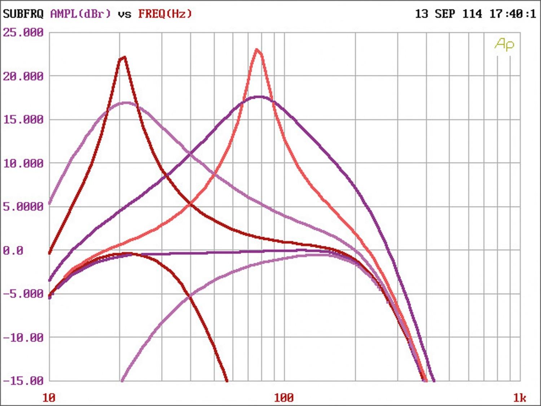 Car-HiFi Endstufe Mono Hifonics Brutus BRX3000 D, Hifonics Zeus ZRX6002, Hifonics Zeus ZRX6404 im Test , Bild 5