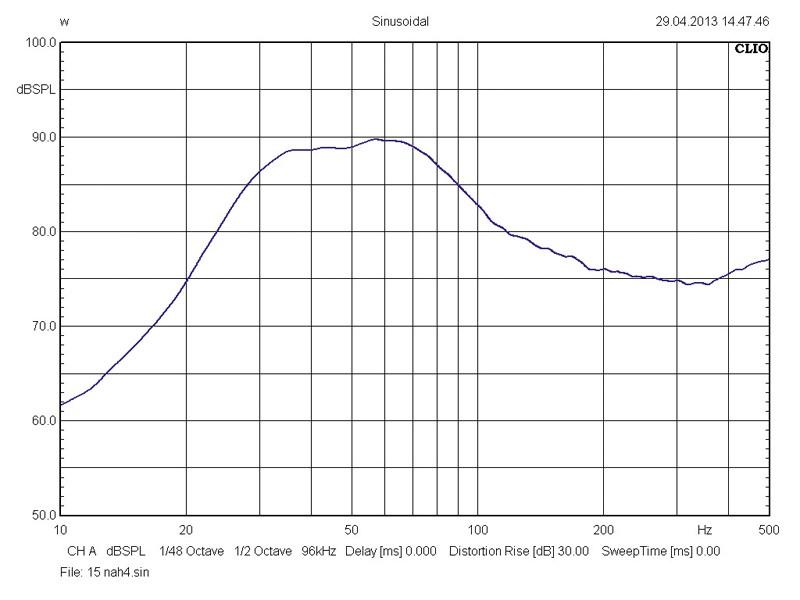Car-Hifi Subwoofer Chassis Hifonics CX12D2, Hifonics CX15D2 im Test , Bild 5