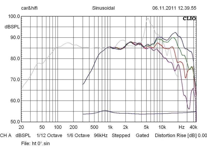 Car-HiFi-Lautsprecher 16cm Hifonics MX 6.2W/MX 6.2T im Test, Bild 66